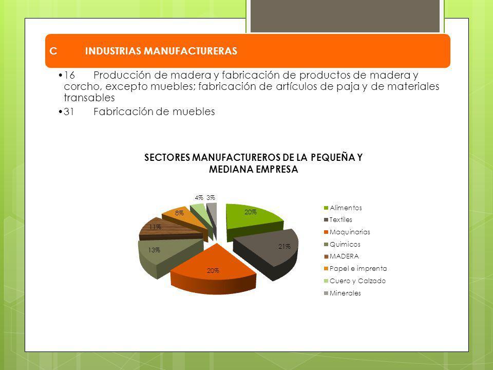 CINDUSTRIAS MANUFACTURERAS 16Producción de madera y fabricación de productos de madera y corcho, excepto muebles; fabricación de artículos de paja y d