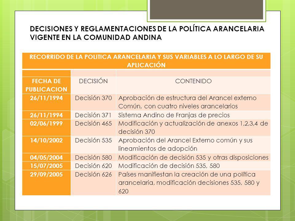 RECORRIDO DE LA POLITICA ARANCELARIA Y SUS VARIABLES A LO LARGO DE SU APLICACIÓN FECHA DE PUBLICACION DECISIÓNCONTENIDO 26/11/1994 Decisión 370 Aproba