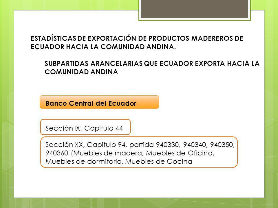 Banco Central del Ecuador Sección IX, Capitulo 44 Sección XX, Capitulo 94, partida 940330, 940340, 940350, 940360 (Muebles de madera, Muebles de Ofici