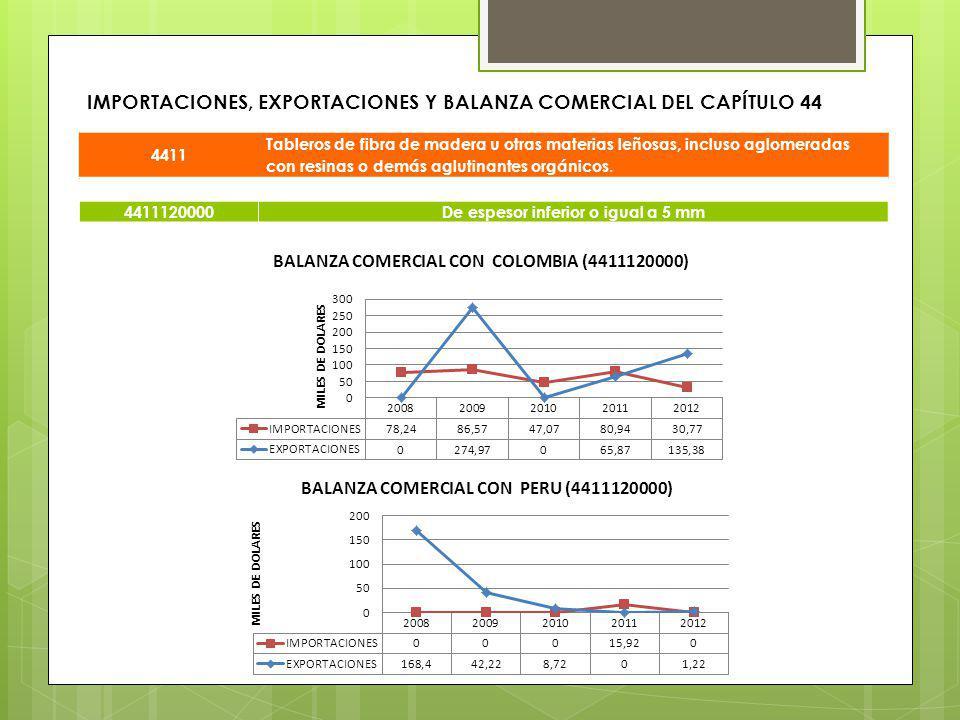 IMPORTACIONES, EXPORTACIONES Y BALANZA COMERCIAL DEL CAPÍTULO 44 4411 Tableros de fibra de madera u otras materias leñosas, incluso aglomeradas con re