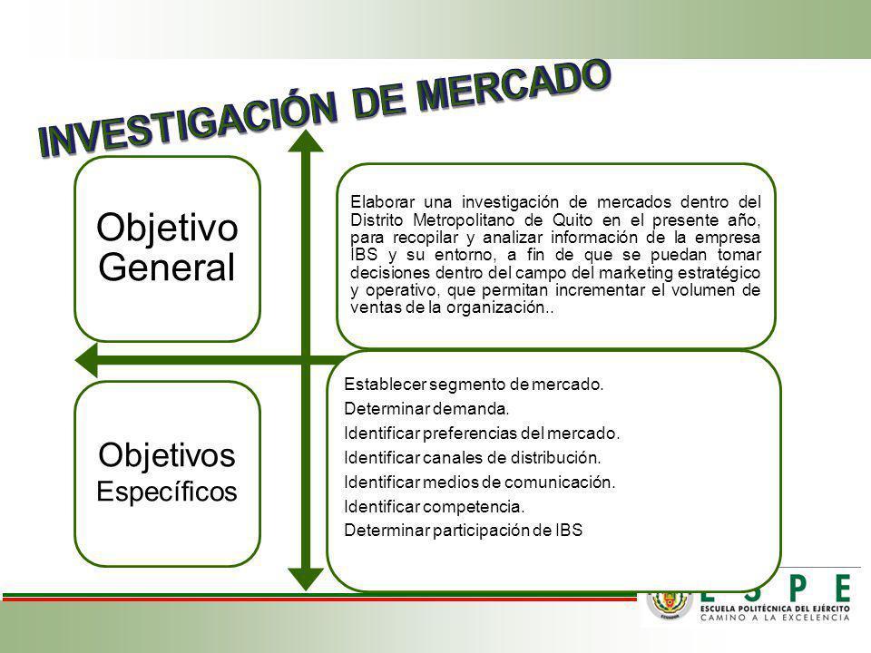 Objetivo General Elaborar una investigación de mercados dentro del Distrito Metropolitano de Quito en el presente año, para recopilar y analizar información de la empresa IBS y su entorno, a fin de que se puedan tomar decisiones dentro del campo del marketing estratégico y operativo, que permitan incrementar el volumen de ventas de la organización..