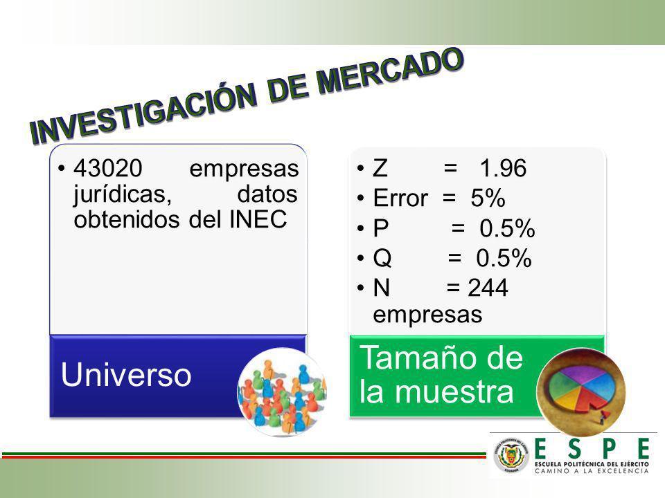 43020 empresas jurídicas, datos obtenidos del INEC Universo Z = 1.96 Error = 5% P = 0.5% Q = 0.5% N = 244 empresas Tamaño de la muestra