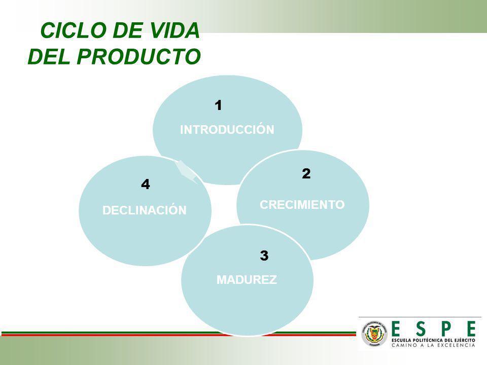 CICLO DE VIDA DEL PRODUCTO INTRODUCCIÓNCRECIMIENTOMADUREZDECLINACIÓN 1 2 3 4