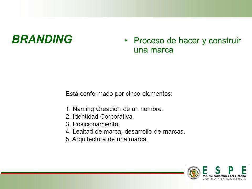 BRANDING Proceso de hacer y construir una marca Está conformado por cinco elementos: 1. Naming Creación de un nombre. 2. Identidad Corporativa. 3. Pos