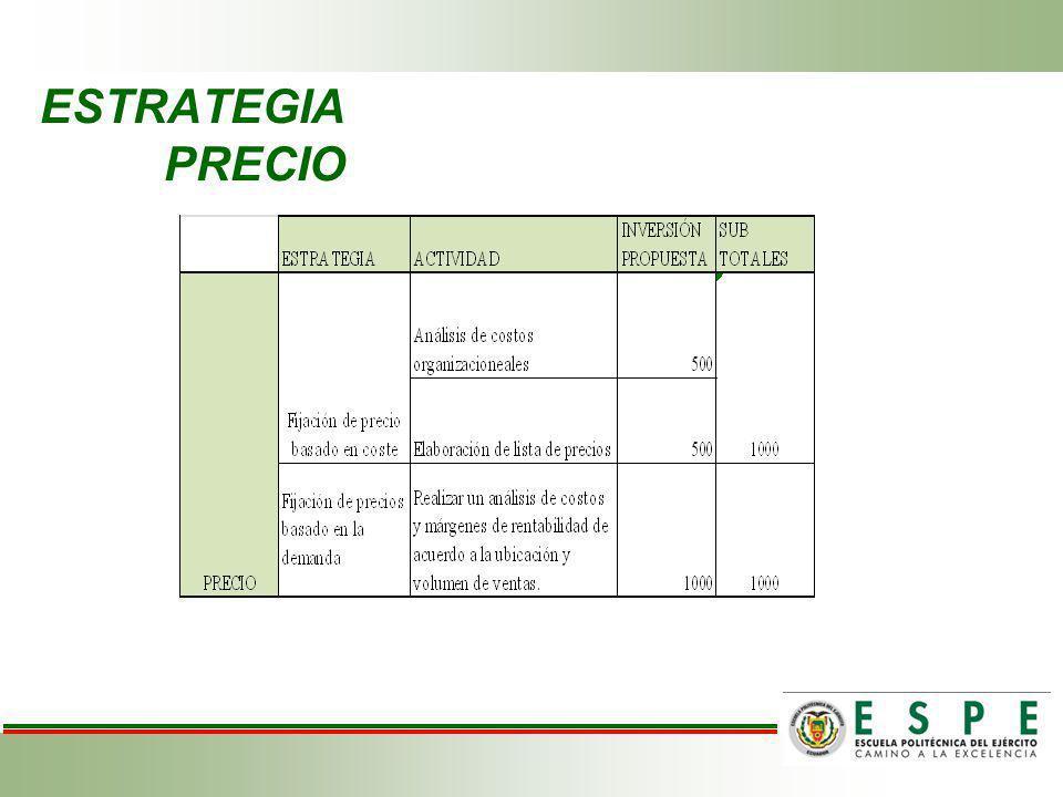 ESTRATEGIA PRECIO