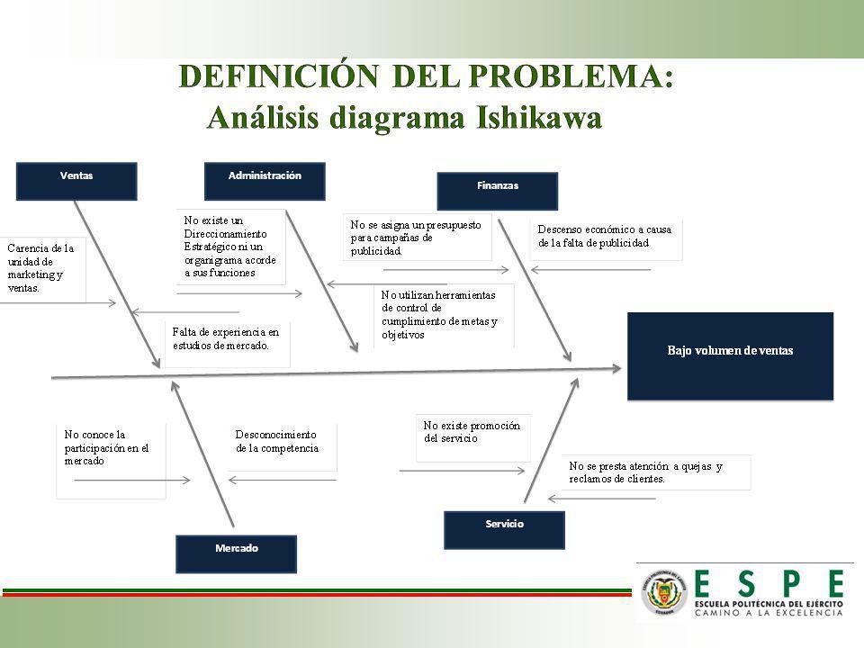 Objetivo General Elaborar propuesta estratégica de marketing, para incrementar el volumen de ventas a través de la adecuada comercialización de los productos y servicios de la empresa IBS para el año 2013, ubicada en el Distrito Metropolitano de Quito.