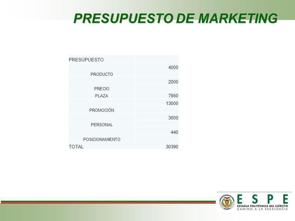 PRESUPUESTO DE MARKETING PRESUPUESTO PRODUCTO 4000 PRECIO 2000 PLAZA 7950 PROMOCIÓN 13000 PERSONAL 3000 POSICIONAMIENTO 440 TOTAL30390