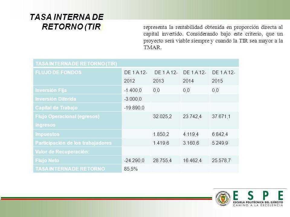 TASA INTERNA DE RETORNO (TIR) representa la rentabilidad obtenida en proporción directa al capital invertido. Considerando bajo este criterio, que un