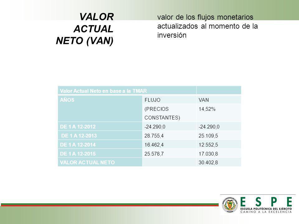 VALOR ACTUAL NETO (VAN) valor de los flujos monetarios actualizados al momento de la inversión Valor Actual Neto en base a la TMAR AÑOSFLUJOVAN (PRECIOS CONSTANTES) 14,52% DE 1 A 12-2012-24.290,0 DE 1 A 12-201328.755,425.109,5 DE 1 A 12-201416.462,412.552,5 DE 1 A 12-201525.578,717.030,8 VALOR ACTUAL NETO 30.402,8