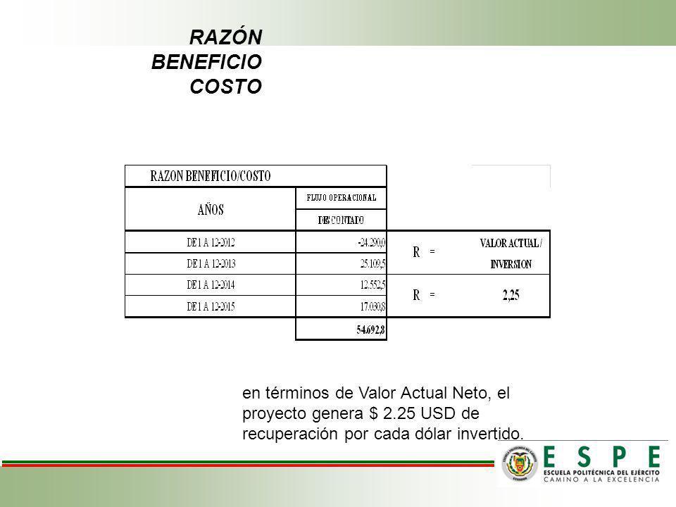 RAZÓN BENEFICIO COSTO en términos de Valor Actual Neto, el proyecto genera $ 2.25 USD de recuperación por cada dólar invertido.