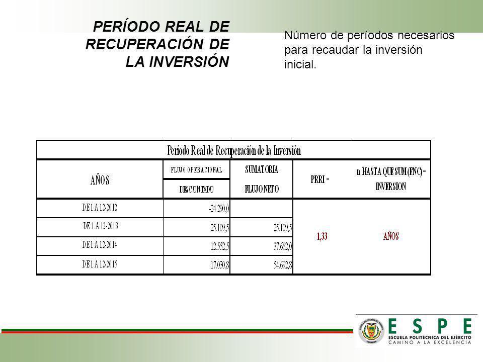 PERÍODO REAL DE RECUPERACIÓN DE LA INVERSIÓN Número de períodos necesarios para recaudar la inversión inicial.