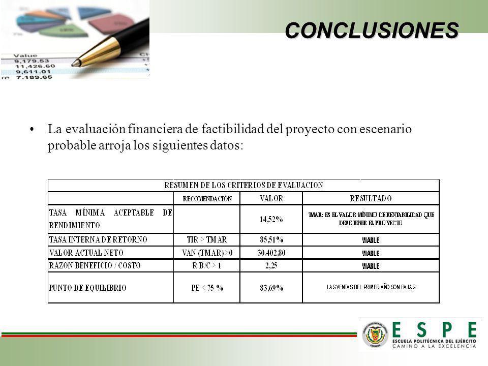 CONCLUSIONES La evaluación financiera de factibilidad del proyecto con escenario probable arroja los siguientes datos: