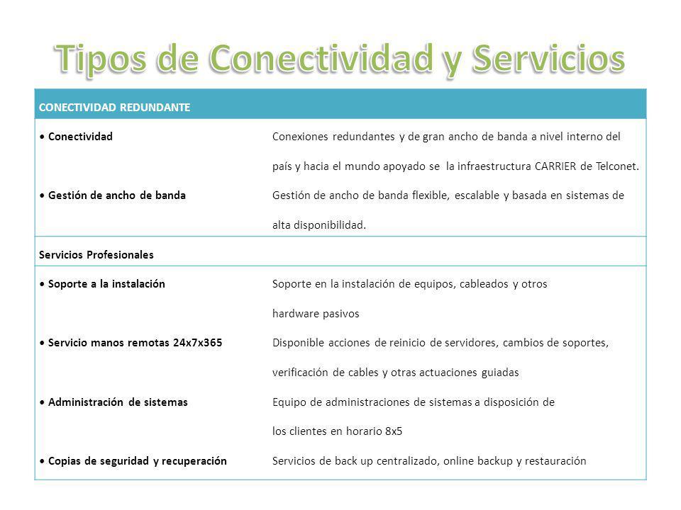 CONECTIVIDAD REDUNDANTE Conectividad Gestión de ancho de banda Conexiones redundantes y de gran ancho de banda a nivel interno del país y hacia el mun