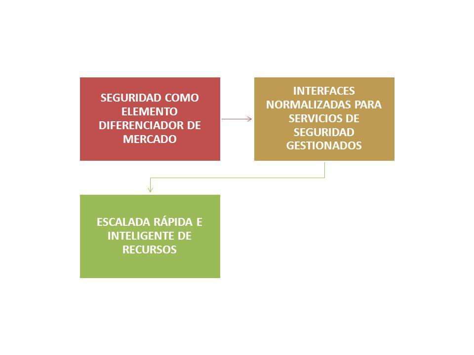 SEGURIDAD COMO ELEMENTO DIFERENCIADOR DE MERCADO INTERFACES NORMALIZADAS PARA SERVICIOS DE SEGURIDAD GESTIONADOS ESCALADA RÁPIDA E INTELIGENTE DE RECU