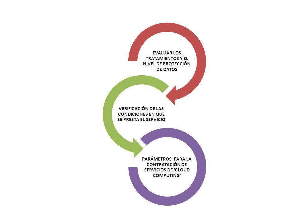 EVALUAR LOS TRATAMIENTOS Y EL NIVEL DE PROTECCIÓN DE DATOS VERIFICACIÓN DE LAS CONDICIONES EN QUE SE PRESTA EL SERVICIO PARÁMETROS PARA LA CONTRATACIÓ