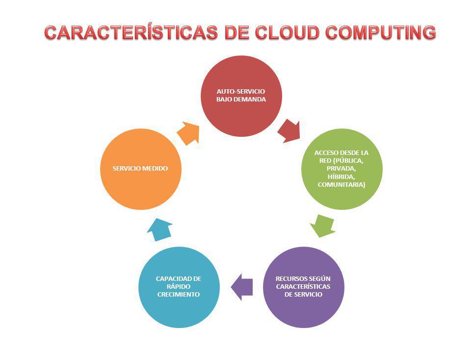 La infraestructura de la nube está compuesta de un conjunto de elementos y recursos que proporcionan servicios que los usuarios pueden usar según sus necesidades esta infraestructura se la puede categorizar en modelos de despliegue que describen el tipo de nube, es decir como se la crea y se la pone en funcionamiento y en modelos de servicios