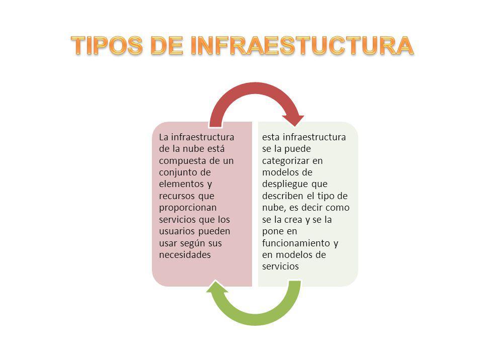 La infraestructura de la nube está compuesta de un conjunto de elementos y recursos que proporcionan servicios que los usuarios pueden usar según sus