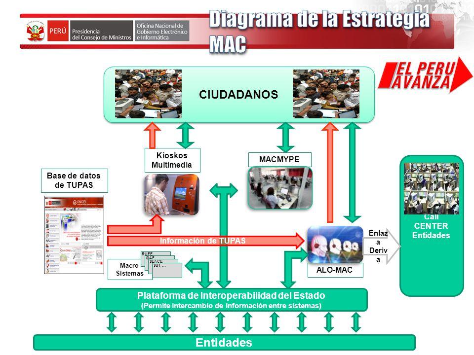 Macro Sistemas Entidades Plataforma de Interoperabilidad del Estado (Permite intercambio de información entre sistemas) Call CENTER Entidades ALO-MAC