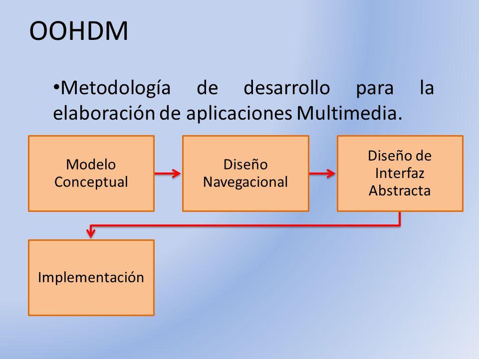 OOHDM Metodología de desarrollo para la elaboración de aplicaciones Multimedia. Modelo Conceptual Diseño Navegacional Diseño de Interfaz Abstracta Imp