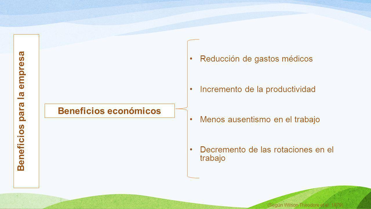 Reducción de gastos médicos Incremento de la productividad Menos ausentismo en el trabajo Decremento de las rotaciones en el trabajo (Según Wilson The