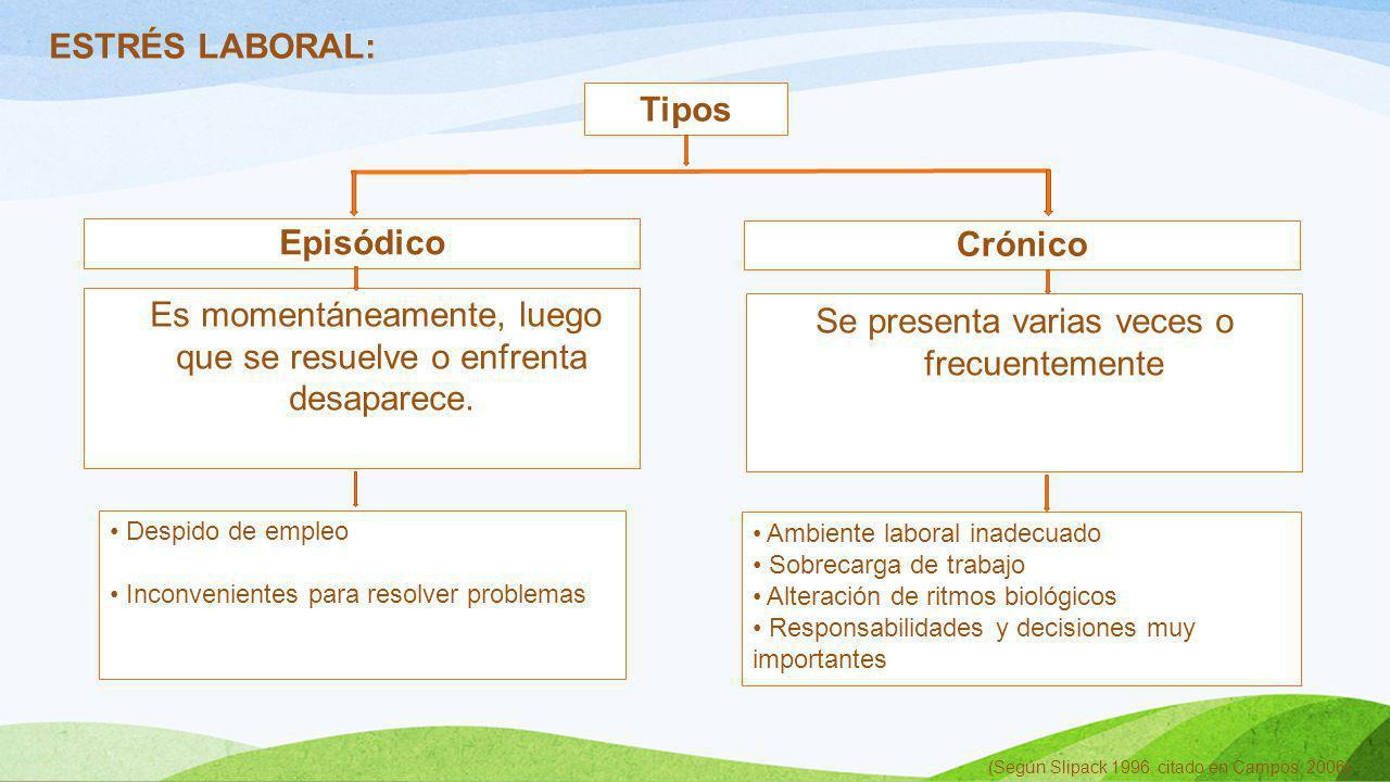 ESTRÉS LABORAL: (Según Slipack 1996, citado en Campos, 2006) Tipos Episódico Es momentáneamente, luego que se resuelve o enfrenta desaparece. Crónico