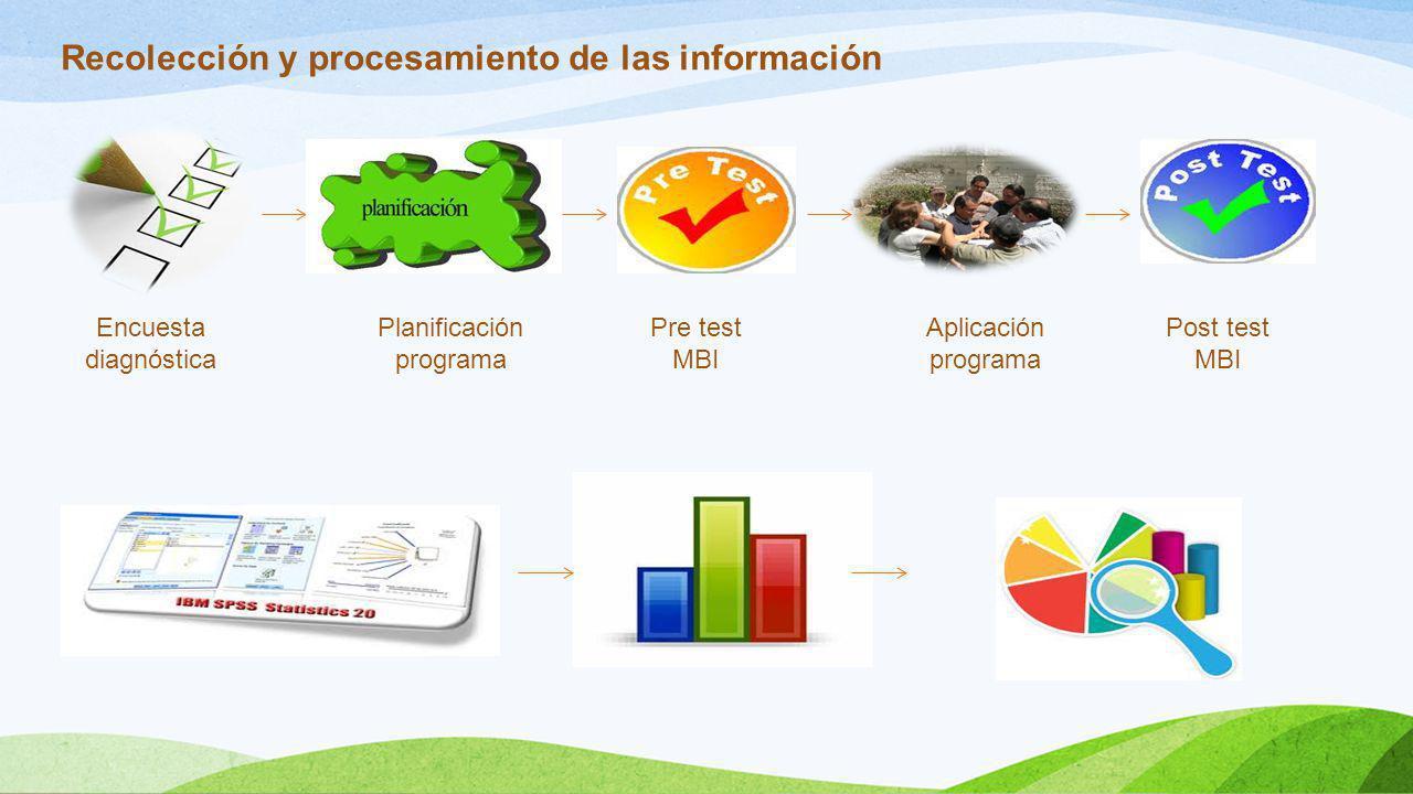 Recolección y procesamiento de las información Encuesta diagnóstica Planificación programa Aplicación programa Pre test MBI Post test MBI