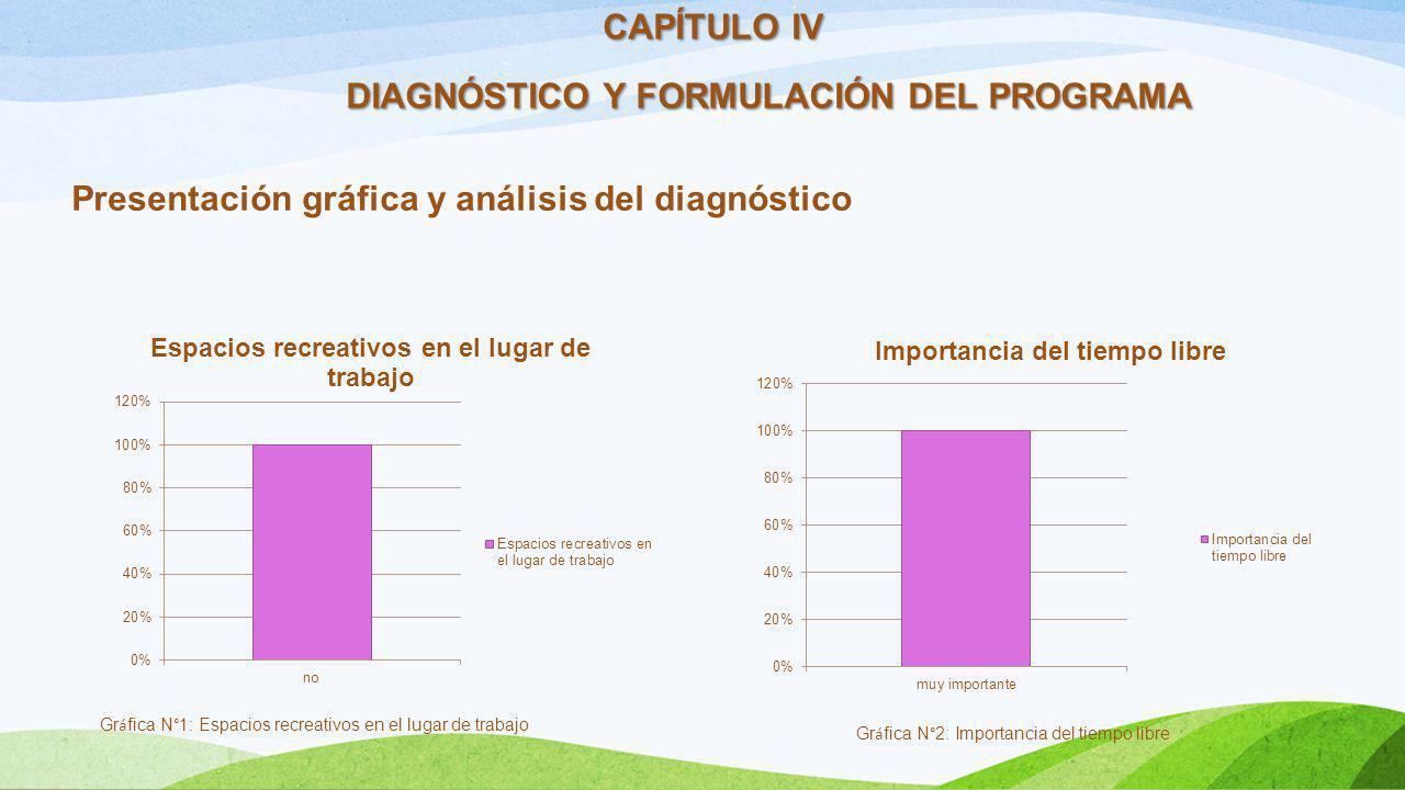 CAPÍTULO IV DIAGNÓSTICO Y FORMULACIÓN DEL PROGRAMA Presentación gráfica y análisis del diagnóstico Gr á fica N°1: Espacios recreativos en el lugar de