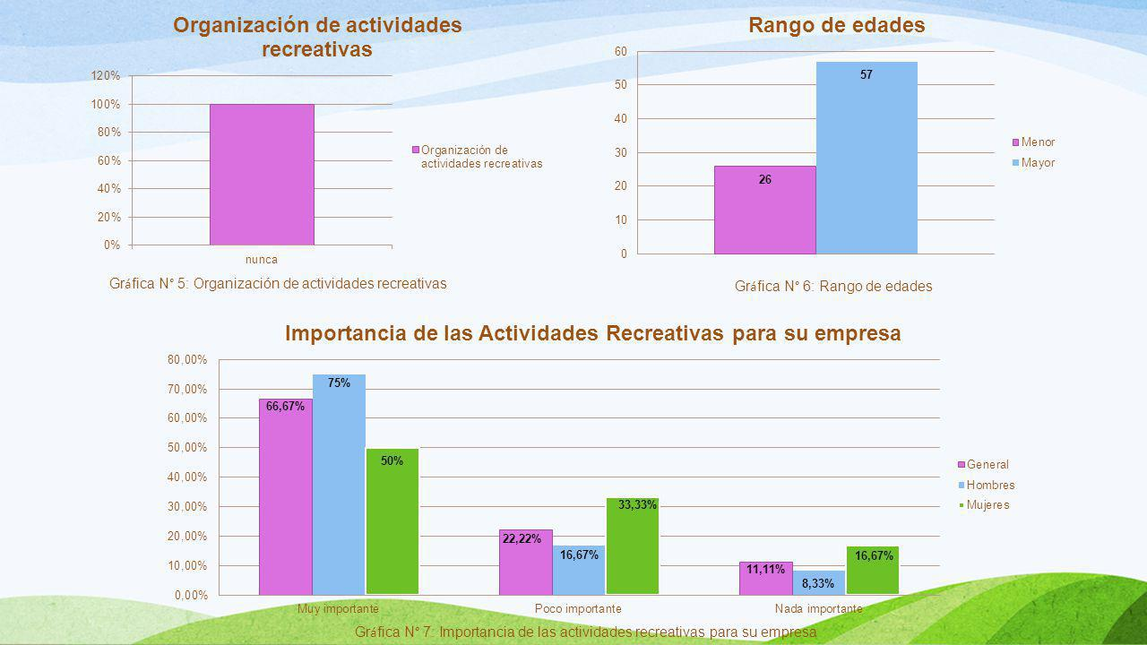 Gr á fica N° 5: Organización de actividades recreativas Gr á fica N° 6: Rango de edades Gr á fica N° 7: Importancia de las actividades recreativas par