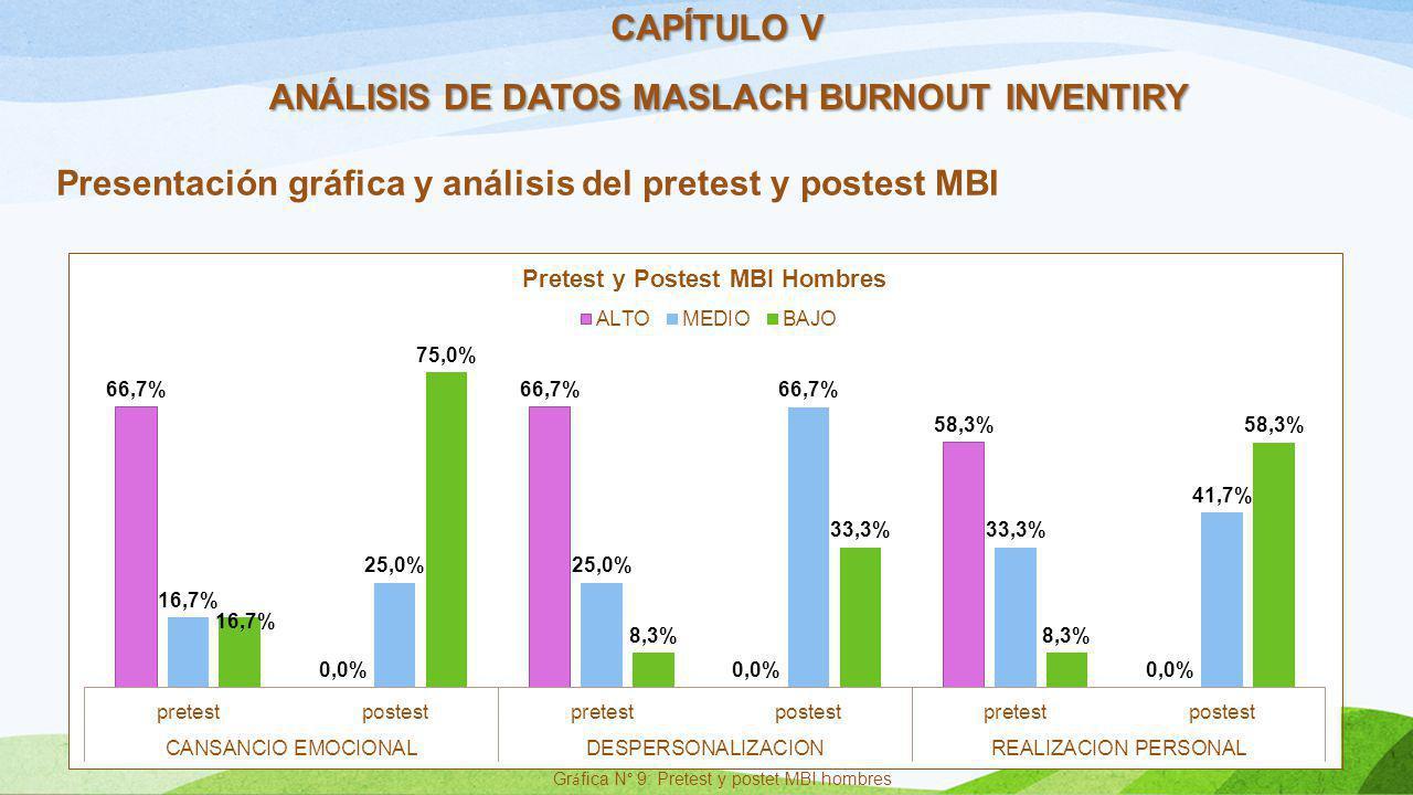 CAPÍTULO V ANÁLISIS DE DATOS MASLACH BURNOUT INVENTIRY Presentación gráfica y análisis del pretest y postest MBI Gr á fica N° 9: Pretest y postet MBI