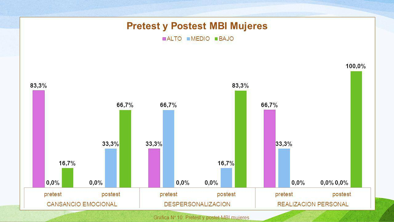 Gr á fica N° 10: Pretest y postet MBI mujeres