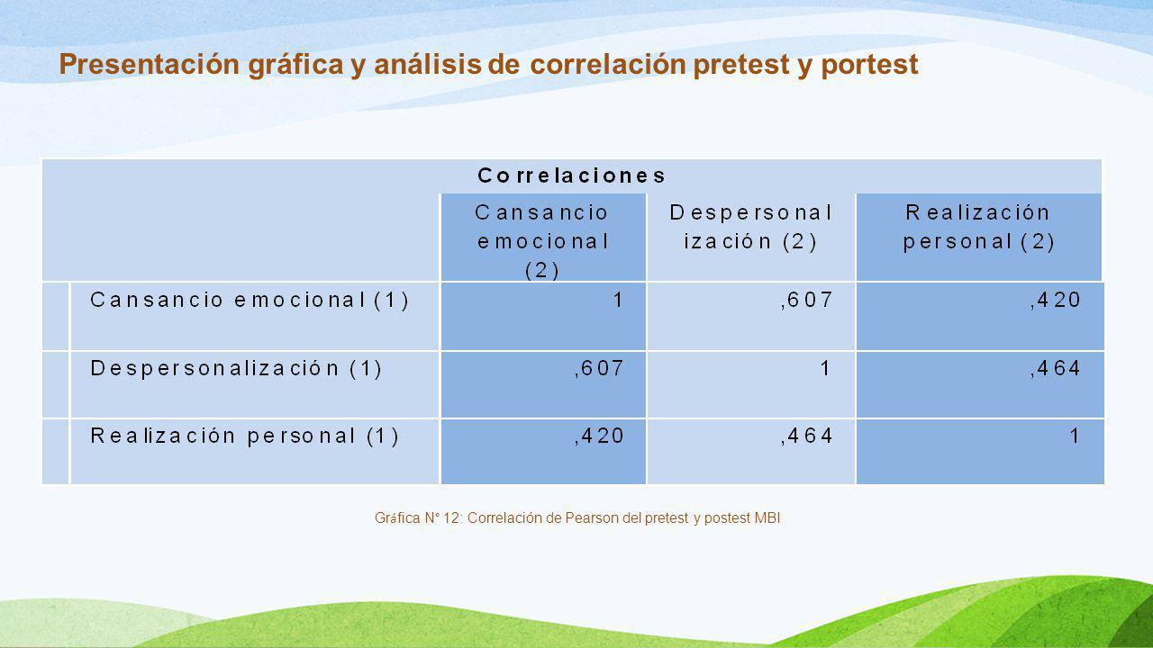 Presentación gráfica y análisis de correlación pretest y portest Gr á fica N° 12: Correlación de Pearson del pretest y postest MBI
