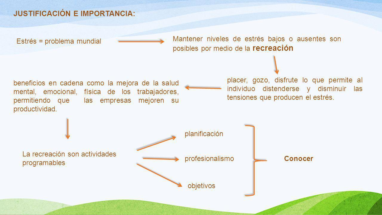 Conclusiones Cumplimiento de los objetivos Se logró la disminución del estrés diagnosticado en los trabajadores.