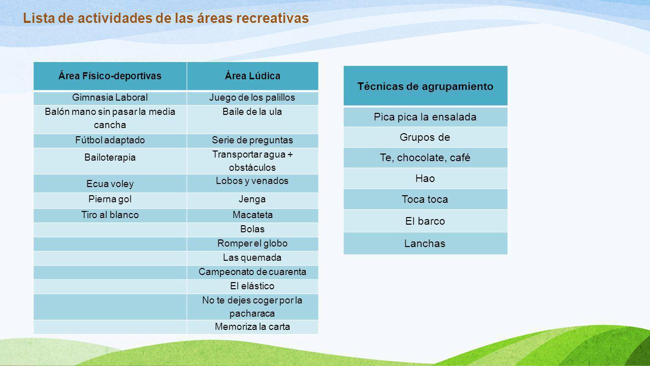 Lista de actividades de las áreas recreativas Área Físico-deportivasÁrea Lúdica Gimnasia LaboralJuego de los palillos Balón mano sin pasar la media ca