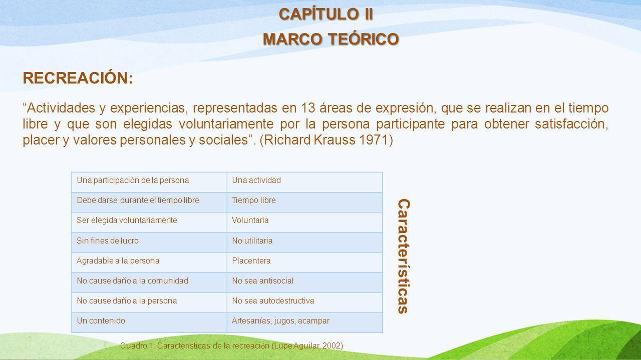 CAPÍTULO II MARCO TEÓRICO RECREACIÓN: Actividades y experiencias, representadas en 13 áreas de expresión, que se realizan en el tiempo libre y que son