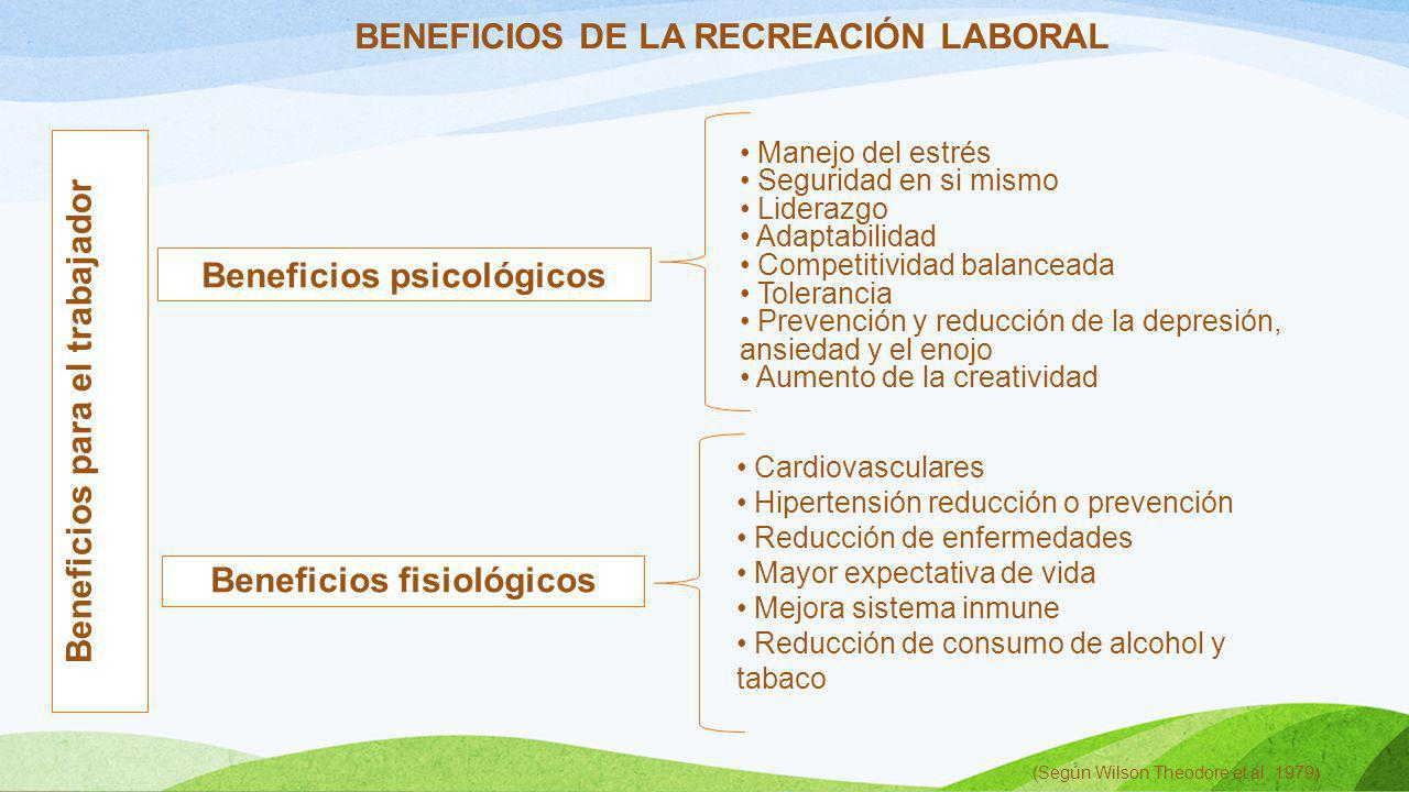 Beneficios psicológicos Beneficios fisiológicos Beneficios para el trabajador BENEFICIOS DE LA RECREACIÓN LABORAL Manejo del estrés Seguridad en si mi