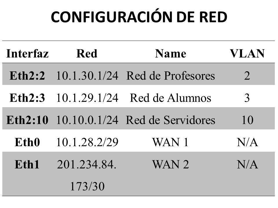 CONFIGURACIÓN DE RED InterfazRedNameVLAN Eth2:210.1.30.1/24Red de Profesores2 Eth2:310.1.29.1/24Red de Alumnos3 Eth2:1010.10.0.1/24Red de Servidores10