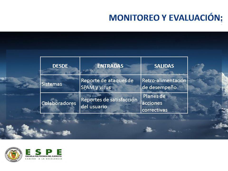 DESDEENTRADASSALIDAS Sistemas Reporte de ataques de SPAM y virus Retro-alimentación de desempeño Colaboradores Reportes de satisfacción del usuario Pl