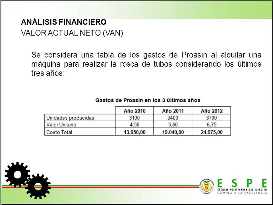 ANÁLISIS FINANCIERO VALOR ACTUAL NETO (VAN) Para conocer la proyección de la producción para los próximos 5 años, se prevé un aumento del 10% en el costo de alquiler y el costo de producir y un aumento de 300 unidades por año, como se ha venido dando en los últimos años.