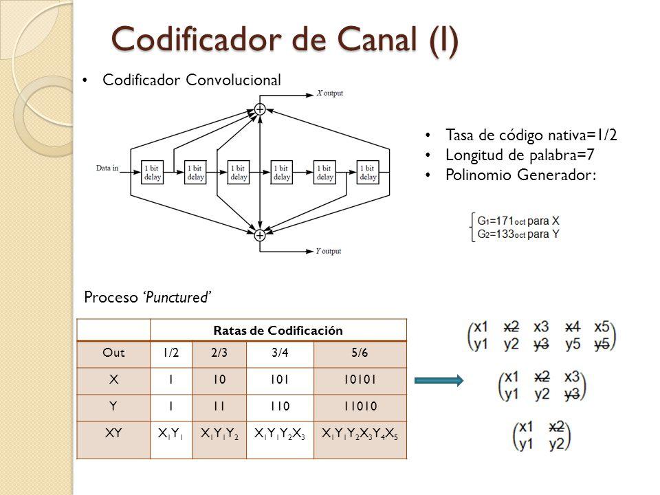 Codificador de Canal (I) Tasa de código nativa=1/2 Longitud de palabra=7 Polinomio Generador: Ratas de Codificación Out1/22/33/45/6 X11010110101 Y1111