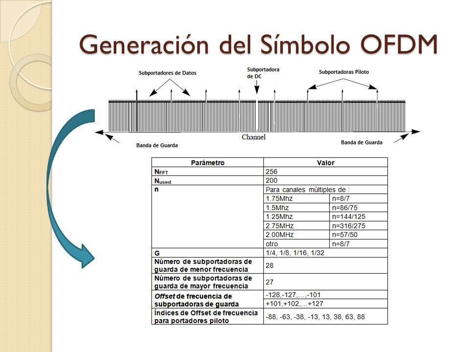 Generación del Símbolo OFDM