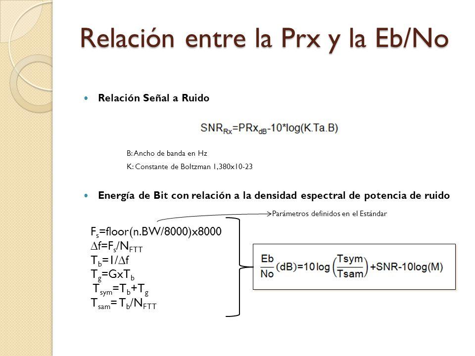 Relación entre la Prx y la Eb/No Relación Señal a Ruido B: Ancho de banda en Hz K: Constante de Boltzman 1,380x10-23 Energía de Bit con relación a la