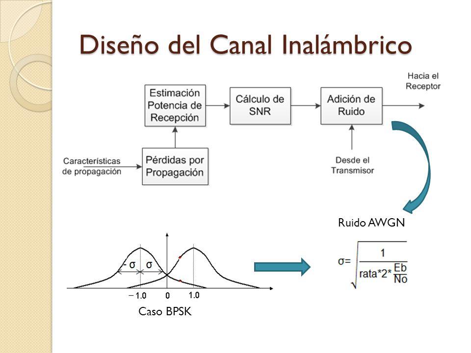 Diseño del Canal Inalámbrico Ruido AWGN Caso BPSK