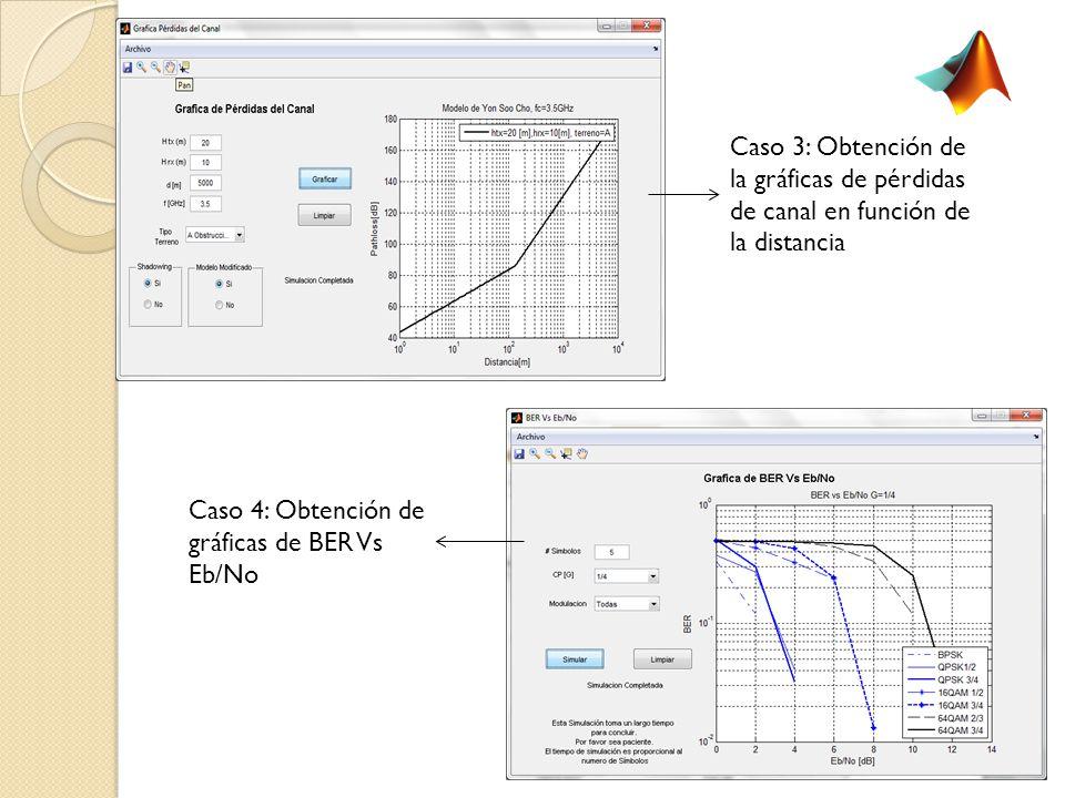 Caso 3: Obtención de la gráficas de pérdidas de canal en función de la distancia Caso 4: Obtención de gráficas de BER Vs Eb/No