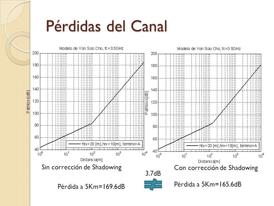 Pérdidas del Canal Sin corrección de Shadowing Con corrección de Shadowing Pérdida a 5Km=165.6dB Pérdida a 5Km=169.6dB 3.7dB