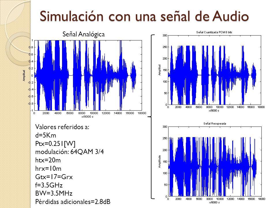 Simulación con una señal de Audio Señal Analógica Valores referidos a: d=5Km Ptx=0.251[W] modulación: 64QAM 3/4 htx=20m hrx=10m Gtx=17=Grx f=3.5GHz BW