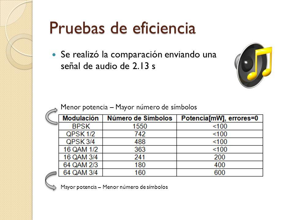 Pruebas de eficiencia Se realizó la comparación enviando una señal de audio de 2.13 s Menor potencia – Mayor número de símbolos Mayor potencia – Menor