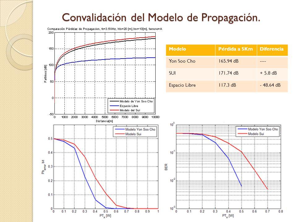 Convalidación del Modelo de Propagación. ModeloPérdida a 5KmDiferencia Yon Soo Cho165.94 dB---- SUI171.74 dB+ 5.8 dB Espacio Libre117.3 dB- 48.64 dB