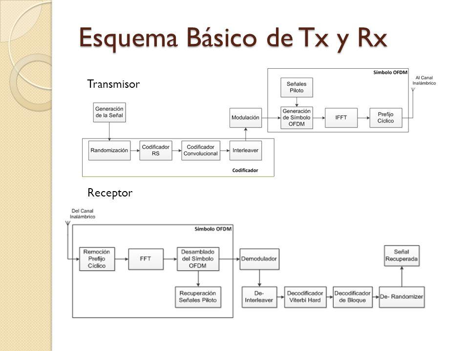 Codificador de Canal (I) Tasa de código nativa=1/2 Longitud de palabra=7 Polinomio Generador: Ratas de Codificación Out1/22/33/45/6 X11010110101 Y11111011010 XYX1Y1X1Y1 X1Y1Y2X1Y1Y2 X1Y1Y2X3X1Y1Y2X3 X1Y1Y2X3Y4X5X1Y1Y2X3Y4X5 Proceso Punctured Codificador Convolucional
