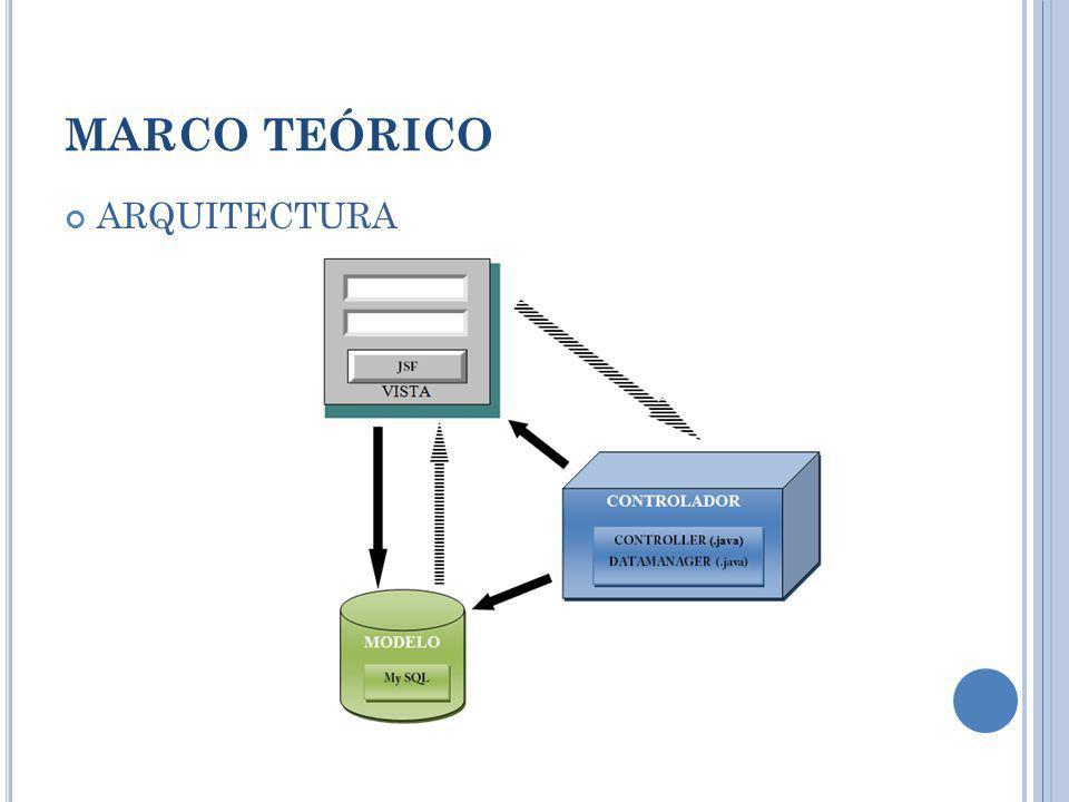 MARCO TEÓRICO ARQUITECTURA