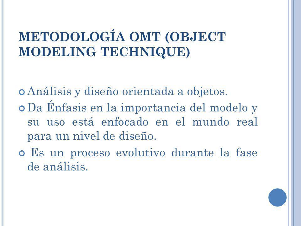 METODOLOGÍA OMT (OBJECT MODELING TECHNIQUE) Análisis y diseño orientada a objetos. Da Énfasis en la importancia del modelo y su uso está enfocado en e